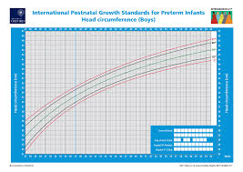 Infant Head Growth Chart Prototypical Normal Infant Head Circumference Chart