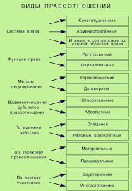 Реферат Правоотношения com Банк рефератов сочинений  Правоотношения