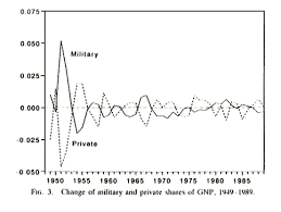 The Cold War Economy Independent Institute