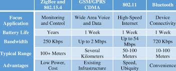 Comparison Of Several Wireless Standards Download Table
