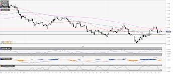 Eur Usd Technical Analysis Diamond Pattern Bull Trap Above