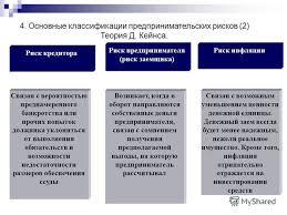 Финансовый менеджмент риски финансовый менеджмент риски