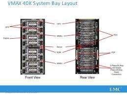 presentation vmax hardware deep dive vmax
