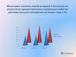 Презентация на тему Мониторинг качества знаний по математике  12 Мониторинг качества знаний учащихся 5 10 классов по результатам административных контрольных работ по русскому языку