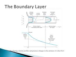 35 the boundary layer developing velocity profiles and pressure changes in the entrance of a duct flow