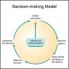 Ethical Decision Making Models Ethics In Dentistry Part Iii Ethical Decision Making Continuing