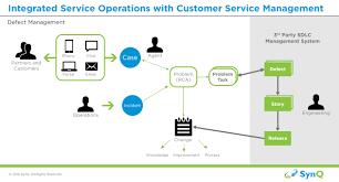 servicenow csm defect management integration