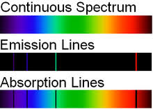 Emission Spectrum 11 4 Bohrs Theory Of The Hydrogen Emission Spectrum Chemistry