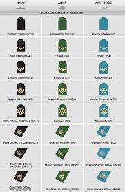 Army Ranking System Chart Non Commissioned Members Ranks Military Ranks Army Ranks