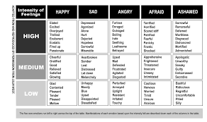 Feeling Identification Chart How Can I Learn To Control My Emotions When I Dont Even