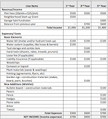 examples of personal budgets best photos of budget sheet example sample budget spreadsheet