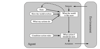 Rational Agents For Artificial Intelligence Hacker Noon