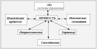 Первоисточники  единство биологического и социального в человеке обеспечивается посредством единства таких его макрохарактеристик как индивид личность субъект и