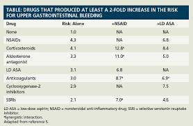 Ssri Drug Interaction Chart Gastrointestinal Bleeding Due To Drug Drug Interactions