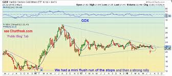 Gdx Chart Gld Stock Chart Lovely Gdx Chart Best Gold Miners