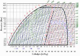 Mollier Chart R134a