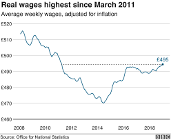 Uk Employment Hits Another Record High Bbc News