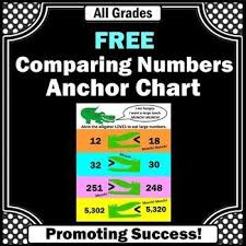 List Of Comparing Numbers Anchor Chart Printable Pictures