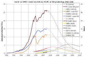 Diesel Engine Oil Consumption Chart The World Oil Supply Is Infinite I Know That Because I