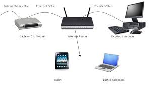 crespo it solutions   keep it simple blogwireless router diagram