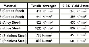 Strongest Stainless Steel Fastener In The World What Is A2