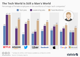 Chart Of Accounts For Technology Company Chart The Tech World Is Still A Mans World Statista