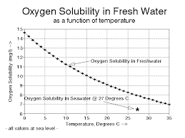oxygen solubility at saturation for fresh water at sea level at various temperatures o2 solubility decreases with increasing temperature note also the