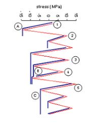 Rainflow Counting Algorithm Wikipedia