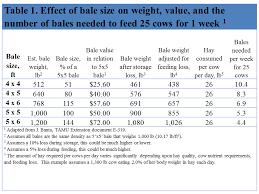 Round Bale Weight Chart Hay Bale Size Really Does Matter Agweb