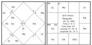 Rasputin Birth Chart Rasputin Kundli Horoscope By Date