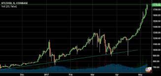 Btc Vs Usd Chart Price Analysis Btc Eth Ltc Xmr Cointelegraph