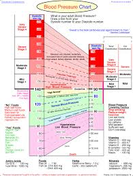 The Ultimate Blood Pressure Chart Infographic Lean It Up