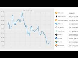 Live Bitcoin Trading Price 24 7 Crypto Trading Price Live Chart