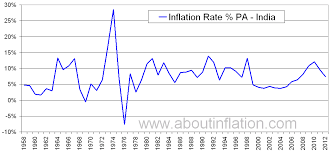 India Inflation Rate Historical Chart About Inflation