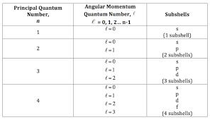 Angular Momentum Quantum Number Definition Example