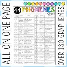 Phonemes And Graphemes Chart Phoneme And Grapheme Posters And Cheat Sheet 44 Phonemes