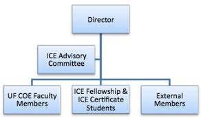Ice Org Chart Ice Org Chart Institute For Computational Engineering