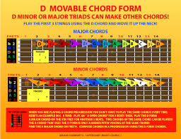 Movable Guitar Chords Chart Toon Up Guitar