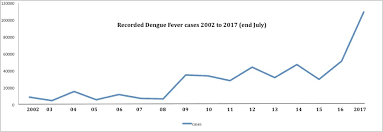 dengue sri lanka geosrilanka so where will this go if it remains unchecked 250 000 in 2018 higher right now around 1 in 150 sri lankans have been infected this year
