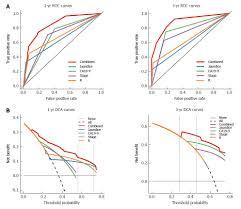 West Nomogram Chart Nomogram To Predict Overall Survival After Gallbladder