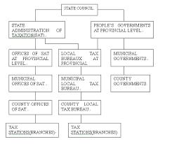 Appendix 5 Organizational Chart Of Chinas Tax