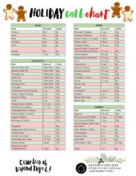 Alcohol And Carbs Chart Holiday Carb Chart Downloadables