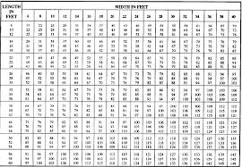 Concrete Block Weight Chart Building Construction Finishing