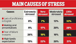 stressed students turn to music and chocolate to cope poor  stress graphic