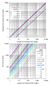 Velocity Of Water Through A Pipe Chart Vacuum Pipes Velocities