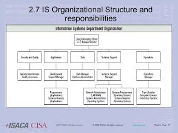 Cisa Org Chart Chap2 2007 Cisa Review Course