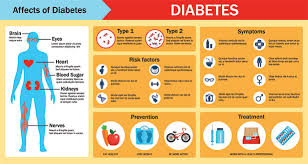 The Complexity Of Diabetes 5 Endocrine Disorders Explained
