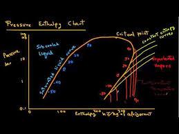 Refrigeration Pressure Enthalpy Chart Youtube