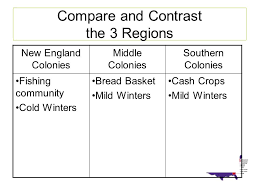 New England Middle And Southern Colonies Comparison Chart Directions Your Teacher Has Decided You Will Teach The