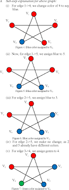 Edge coloring of a graph. Graph Coloring With Minimum Colors An Easy Approach Semantic Scholar
